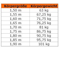 1 90 m frau kg 65 Reynolds International